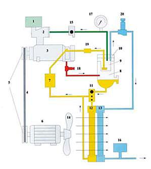 Температура масла винтового компрессора